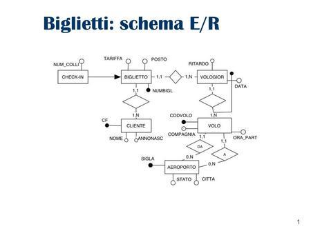 1 Biglietti: schema E/R. 2 Biglietti: albero degli attributi.