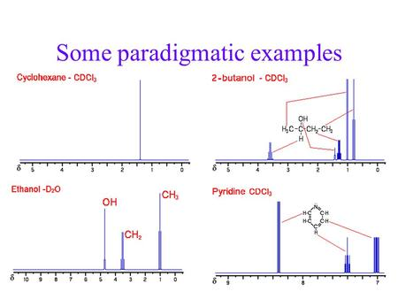 Some paradigmatic examples. Typical 1 H NMR Spectrum Absorbance.
