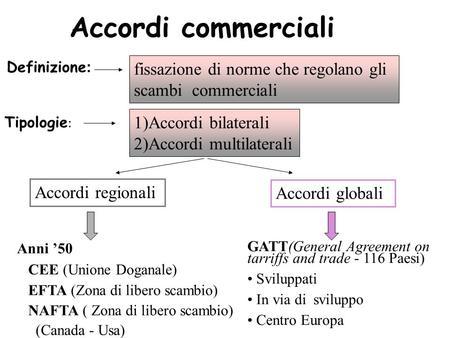 Accordi commerciali Definizione : fissazione di norme che regolano gli scambi commerciali Tipologie : 1)Accordi bilaterali 2)Accordi multilaterali Accordi.