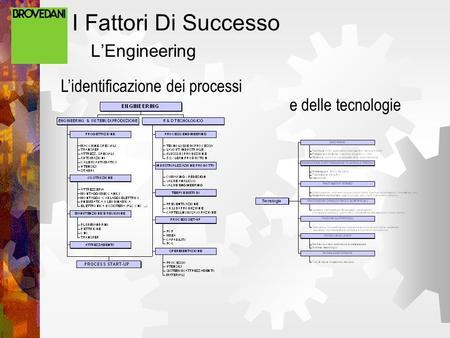 I Fattori Di Successo LEngineering Lidentificazione dei processi e delle tecnologie.