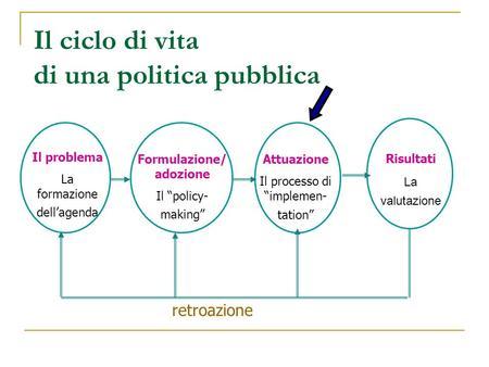 Il ciclo di vita di una politica pubblica Il problema La formazione dellagenda Formulazione/ adozione Il policy- making Attuazione Il processo di implemen-