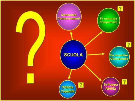 SviluppaAbilità OrientaCapacità Fa acquisire Conoscenze Fa maturare Competenze TestimoniaComportamenti SCUOLA.