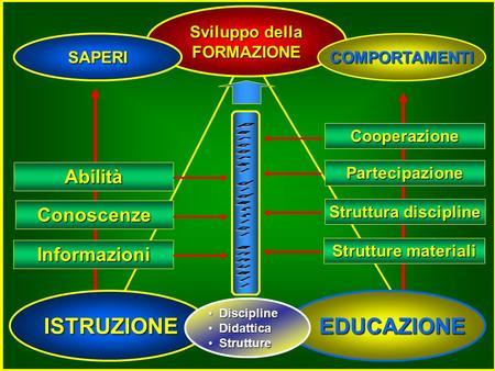 ISTRUZIONE EDUCAZIONE EDUCAZIONE Sviluppo della FORMAZIONE Informazioni Conoscenze Abilità Struttura discipline Partecipazione Cooperazione Strutture.