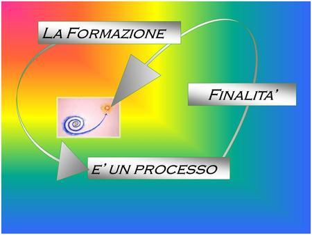 e un processo Finalita La Formazione capacità relazionali connotata dal possesso di valori umani strumenti culturali contribuire a dare vita ad una persona.
