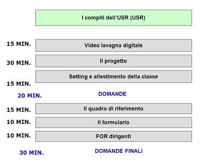 I compiti dellUSR (USR) Video lavagna digitale Il progetto Il formulario 15 MIN. DOMANDE FINALI 30 MIN. Setting e allestimento della classe Il quadro di.