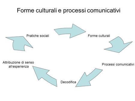 Forme culturali e processi comunicativi Forme culturali Processi comunicativi Decodifica Attribuzione di senso allesperienza Pratiche sociali.
