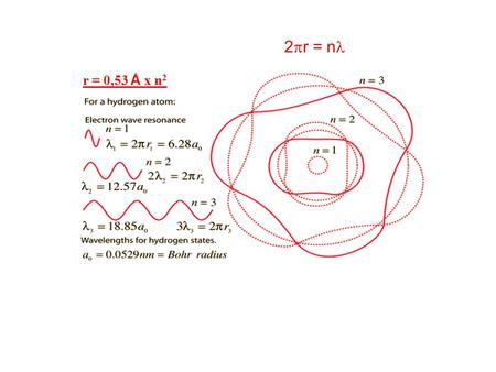 R = 0,53 Å x n 2 2 r = n. Lequazione di Schroedinger e la sua soluzione detta funzione donda dimensione energia distribuzione e - n forma distribuzione.