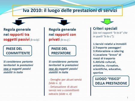 1 Iva 2010: il luogo delle prestazioni di servizi Regola generale nei rapporti tra soggetti passivi (b to b) : PAESE DEL COMMITTENTE Si considerano pertanto.