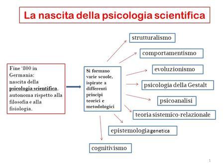 La nascita della psicologia scientifica Fine 800 in Germania: nascita della psicologia scientifica, autonoma rispetto alla filosofia e alla fisiologia.