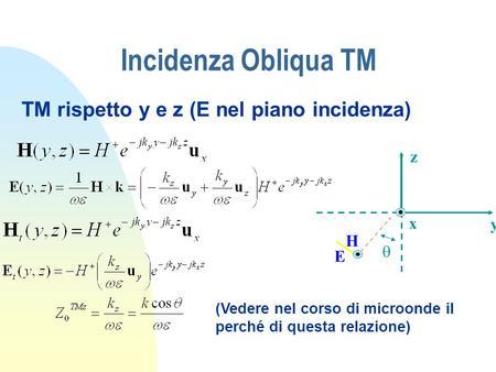 Incidenza Obliqua TM H E y x z TM rispetto y e z (E nel piano incidenza) (Vedere nel corso di microonde il perché di questa relazione)