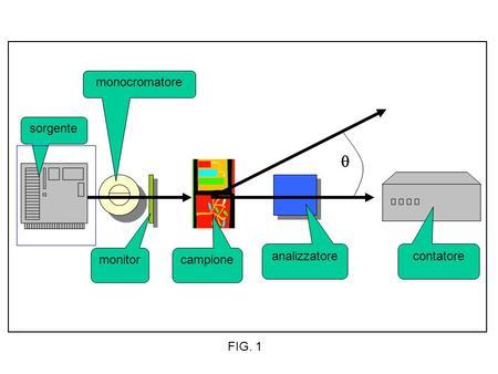 Sorgente monocromatore monitorcampione analizzatorecontatore FIG. 1.