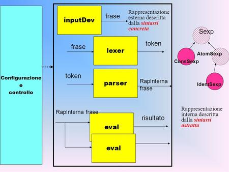 Lexer parser eval frase token RapInterna frase risultato eval Configurazione e controllo inputDev frase RapInterna frase Sexp ConsSexp AtomSexp IdentSexp.